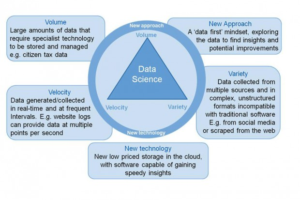 Diagram showing data science in the centre of a triangle linking volume, velocity and variety (of data) encircled by new approaches and new technology.