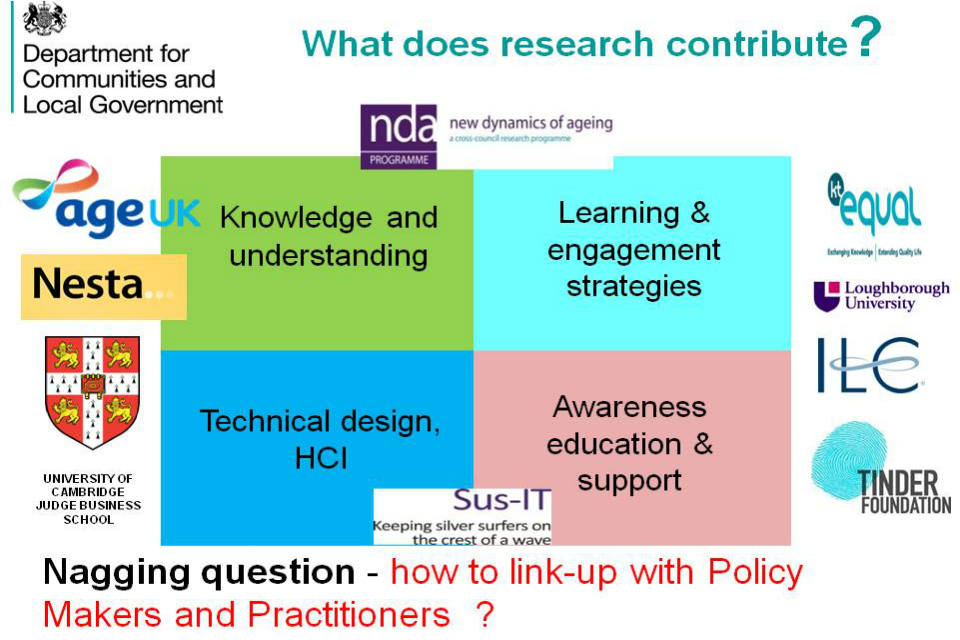 Diagram on 'what does research contribute?' with a grid showing four themes and the organisations that work on them.