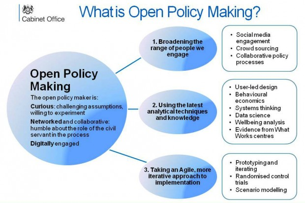 Model of open policy making in four bubbles, with a large bubble showing the qualities of the open policy maker (curious, networked, digitally engaged) and the three bubbles of the OPM themes: broadening the range of people we engage, using the latest analytical techniques and knowledge, and taking an agile more iterative approach to implementation
