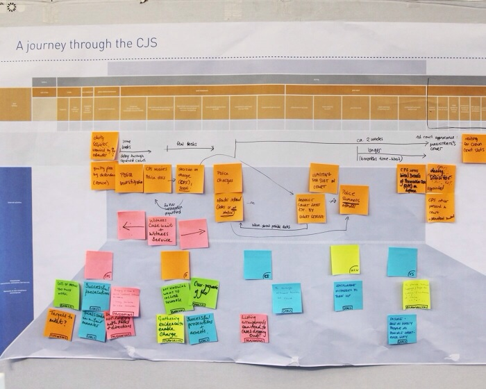 Customer journey with post-its of the criminal justice system