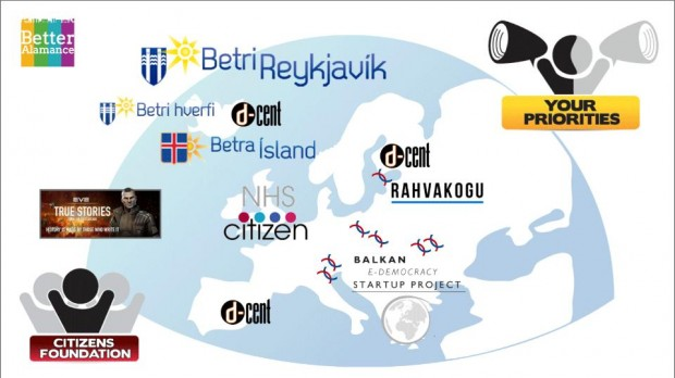 Diagram showing citizen involvement projects mapped onto Europe