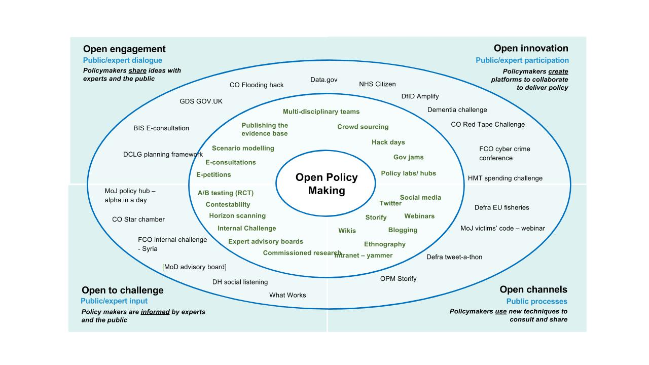About Open Policy Making | Policy Lab