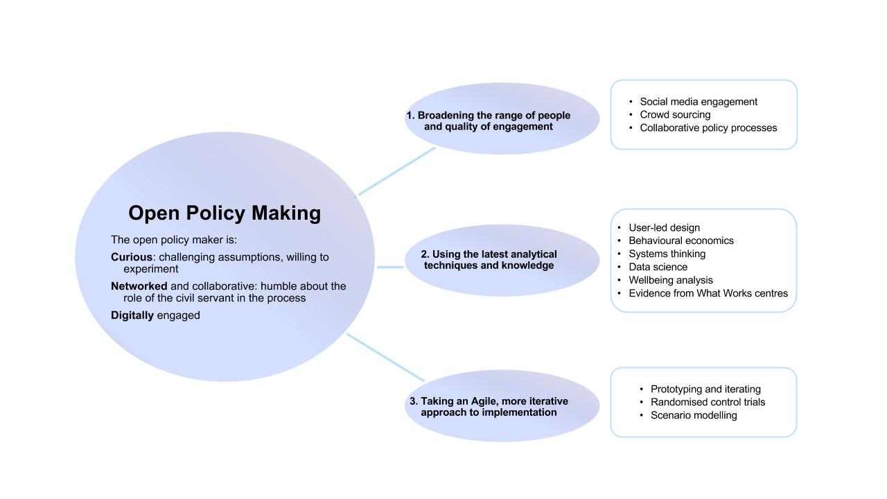 About Open Policy Making - Policy Lab