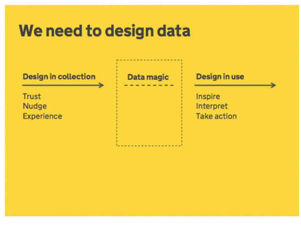 We need to design data