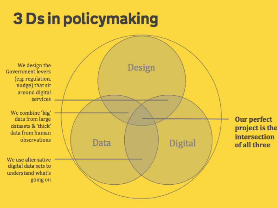 3Ds of Policymaking
