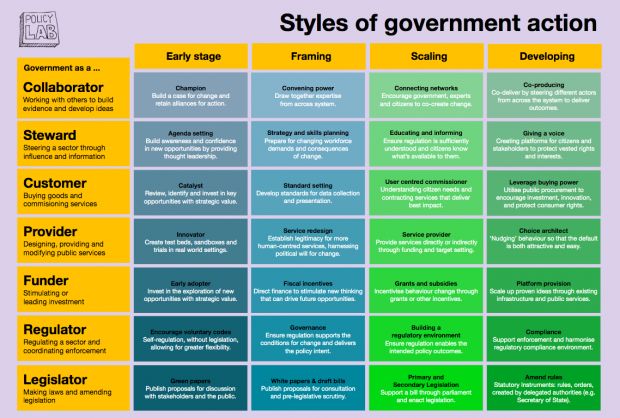 This grid summarises government action. It notes that government generally has seven groups of levers: collaboration, stewardship, provider, customer, funder, regulator and legislator.