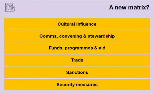 An adaptation of the previous image, this time outlining some different levers including: 'cultural influence, comms, funds, trade, sanctions and security measures'