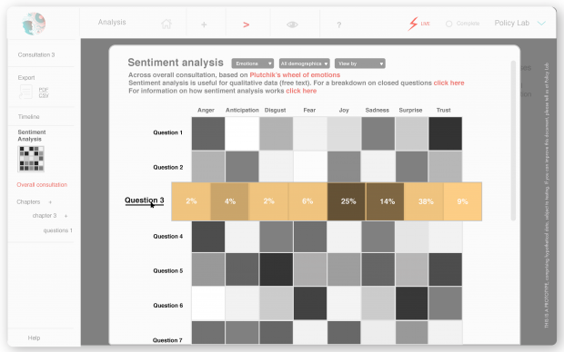 This is a screenshot of the 'sentiment analysis' data science prototype.