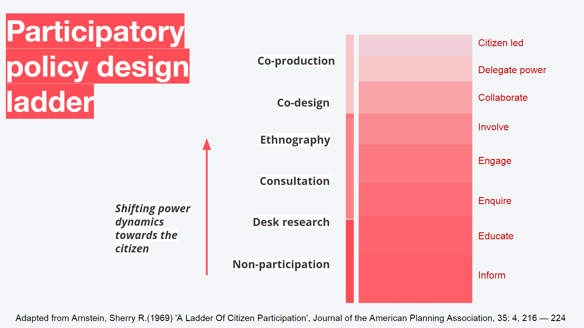 This is an image of Policy Lab's participatory policy design ladder model.