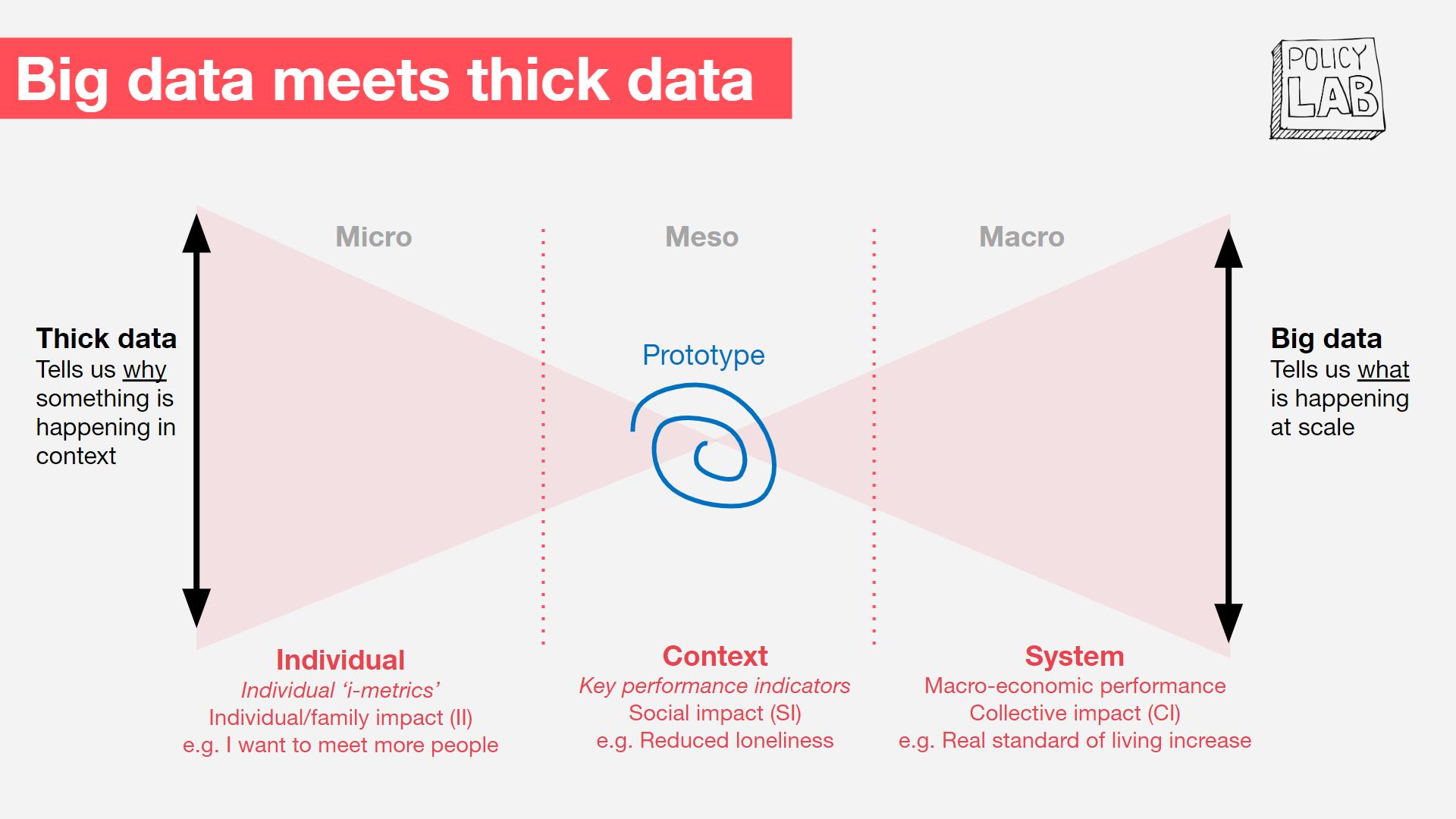 This is a diagram of Policy Lab's model for combining big data and thick data.