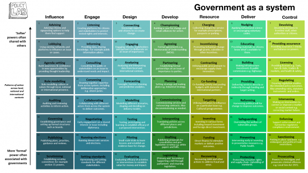 This is the framework for Policy Lab's new Government as a System toolkit.