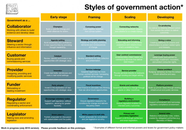 This is an image of Policy Lab's original Styles of government action