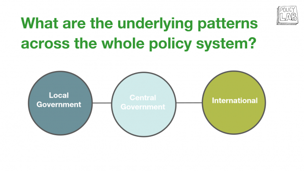 This is a diagram showing how underlying patterns connect across the whole policy system, including local, central and international government.