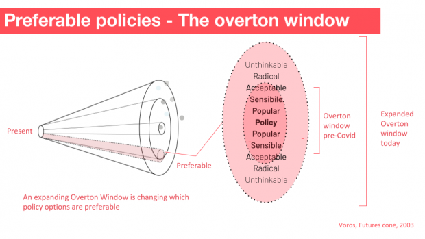 A version of the above but this time with what is called the Overton Window next to it. The Overton Window has the words 'Popular, Sensible, Acceptable, Radical, Unthinkable' and suggests that the window is widening