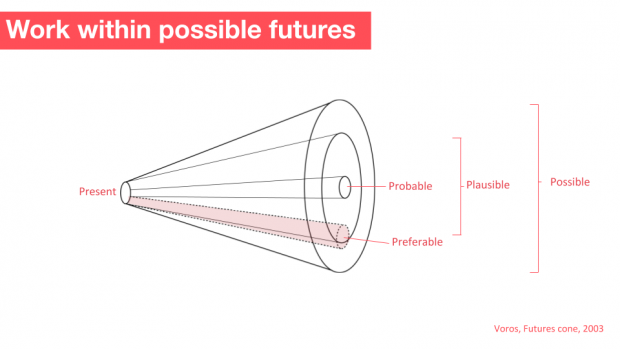 This is a picture of Voros, 2003's Futures Cone. It shows a cone with the middle being the 'Probable' futures, then outer bits of the cone being 'plausible'