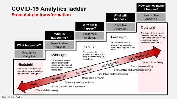 This is an image of Policy Lab's Analytics ladder diagram for COVID-19 (Adapted from Gartner)